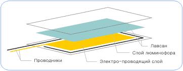 Схема электролюминесцентной панели
